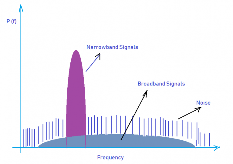 EMI Bandwidth Type - Magno Teknik